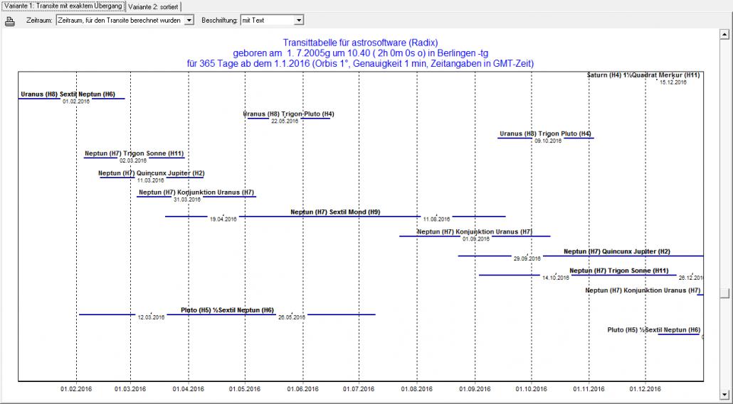 Galiastro Plus Transit Tabelle grafisch